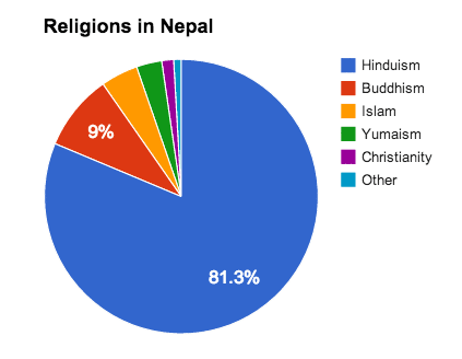 Pie chart showing the various religions in Nepal.